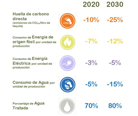 metas-de-sustentabilidad
